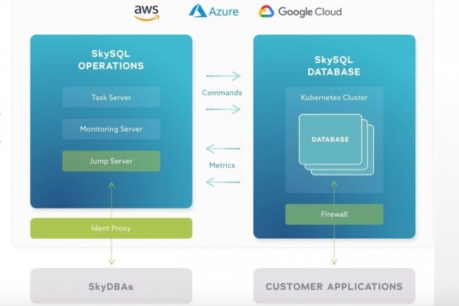 Le portail SkySQL de la DBaaS MariaDB passe par un control plane s