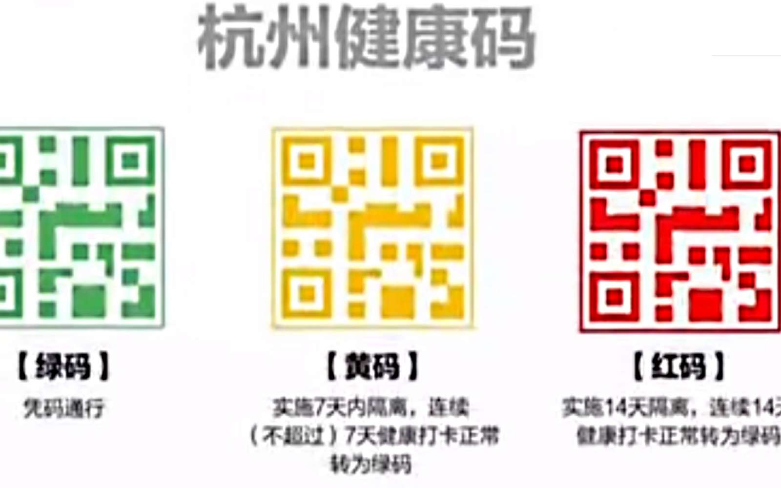 Vert, orange, rouge. Selon la couleur du QR Code affiché sur son smartphone, les déplacements sont autorisés ou non. © v.qq.com