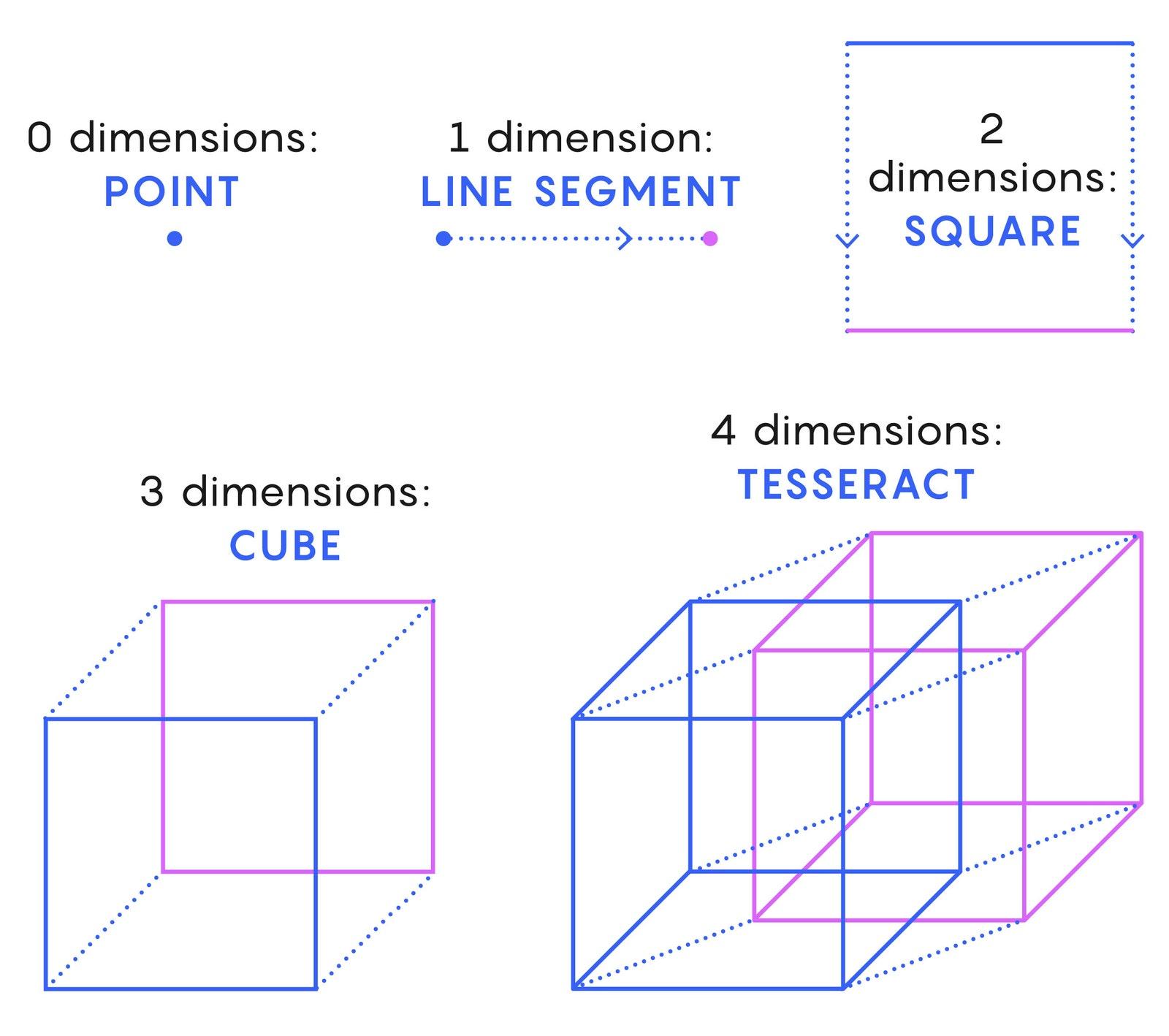 Al barrer las formas azules hasta las violetas, podemos visualizar cubos de varias dimensiones, incluido un tesseract.
